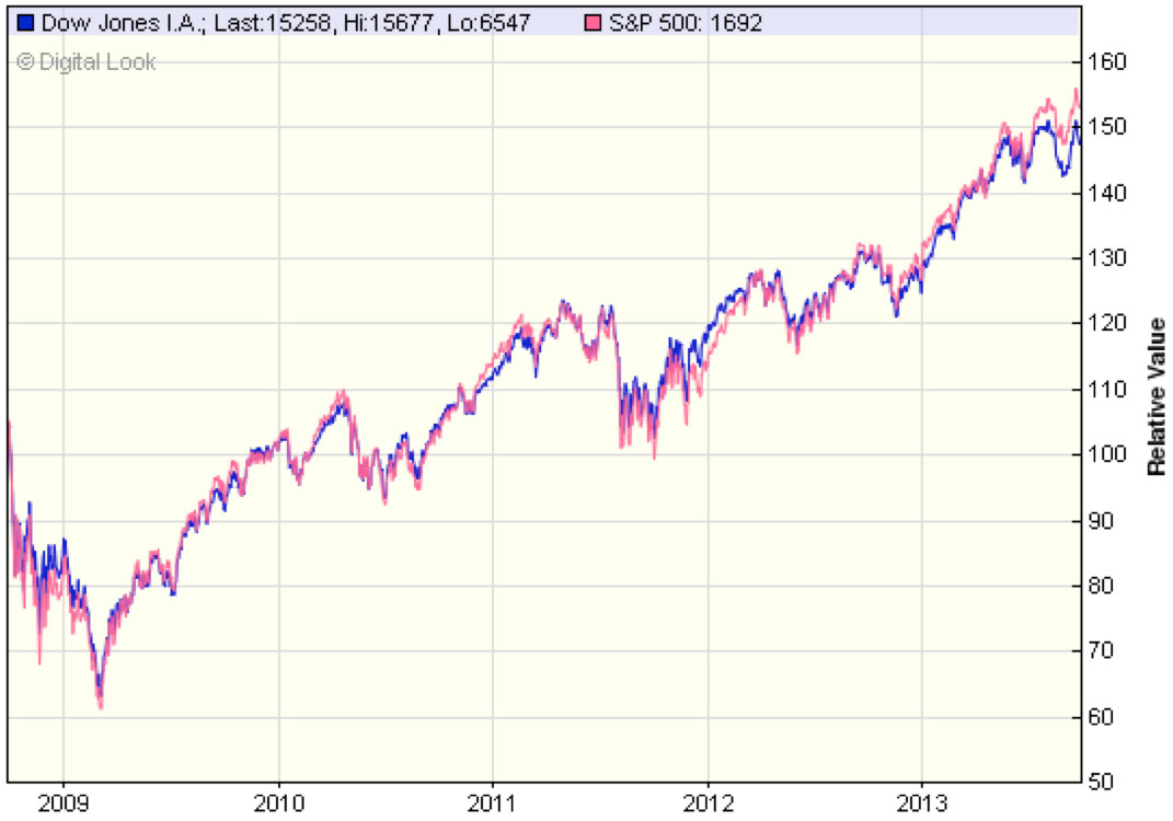 dow-jones-index-has-a-makeover
