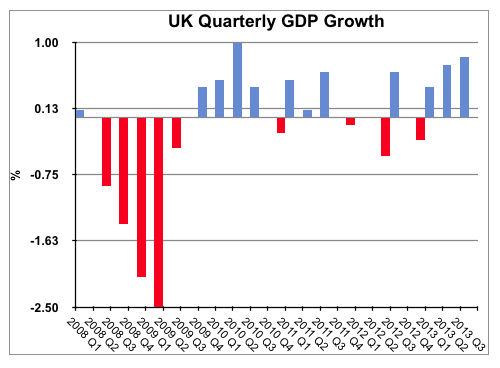 UK Quarterly GDB Growth