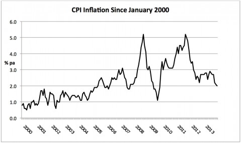 CPI-inflation-since-january-2000