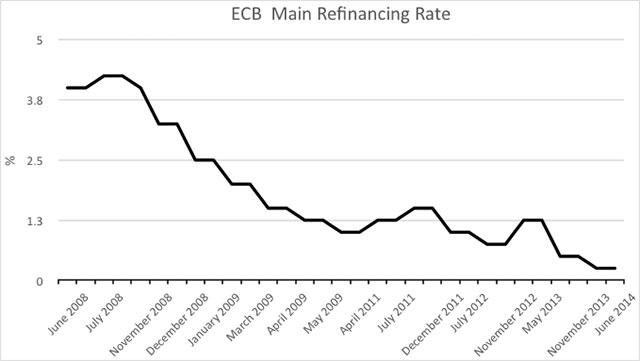 ecb-refinancing