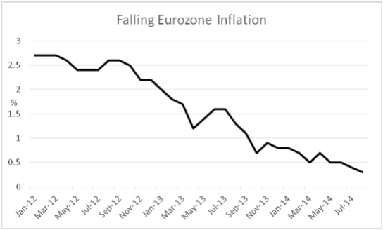 Graph showing Eurozone inflation falling from 2.6% to 0.4% from Jan 12 to Aug 14