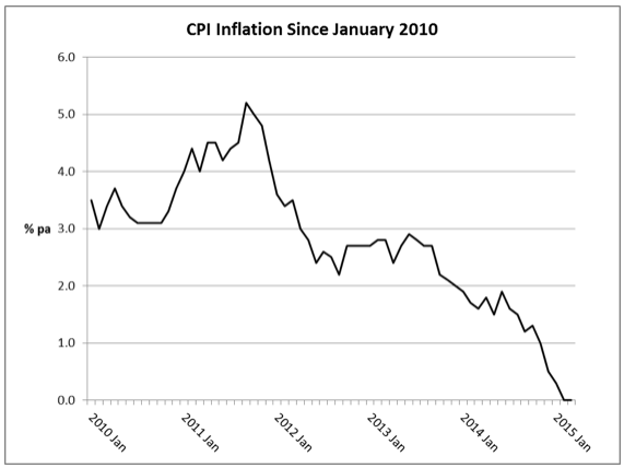 CPI Inflation Since January 2010