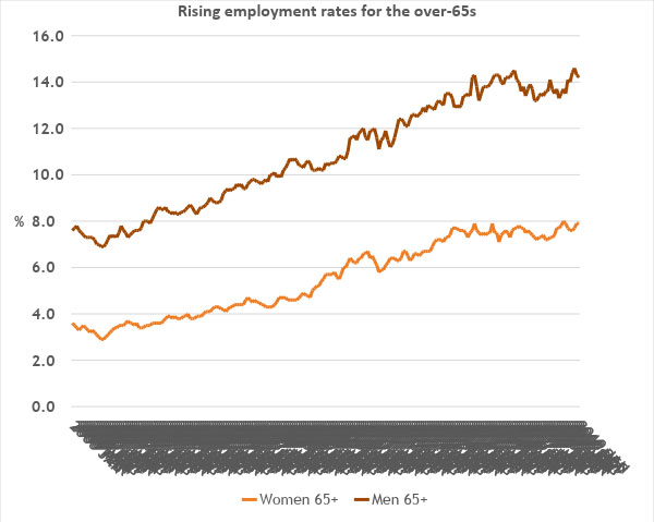 Rising employment rates for the over-65s